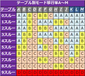 バジリスク絆テーブル別モード移行率1-300x266