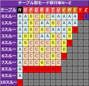 バジリスク絆テーブル別モード移行率2-300x288