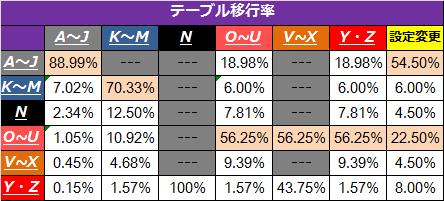 バジリスク絆グループ別テーブル移行率