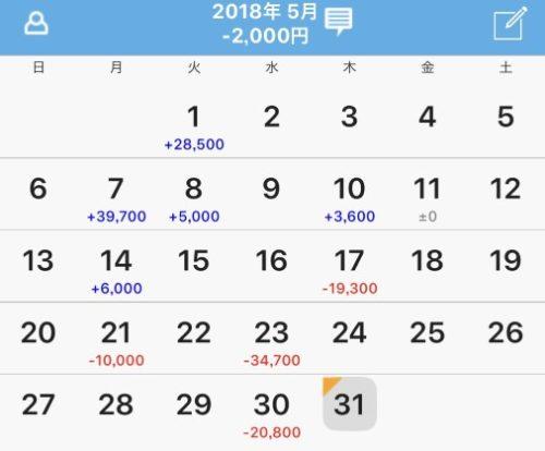 2018年5月 スロット収支