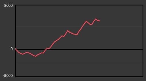 バジリスク絆 グラフ