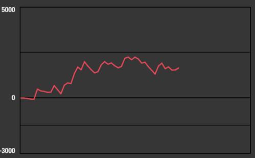 マイジャクラー3 グラフ